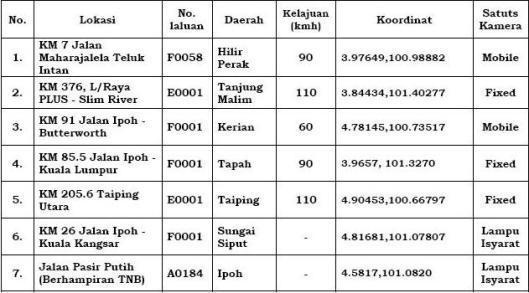 7 Tapak AES di Perak