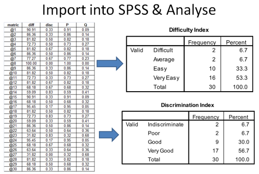Import transposed table into SPSS for analysis.