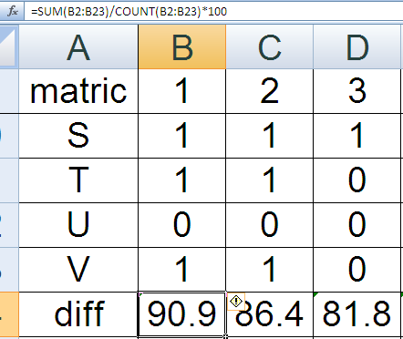 Calculate the Difficulty Index using Microsoft Excel