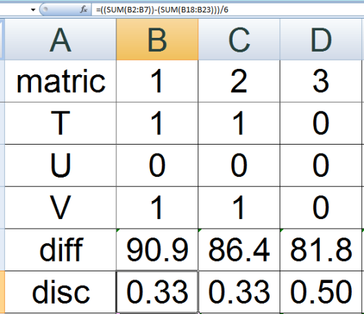 Calculating Discrimination Index using Microsoft Excel.