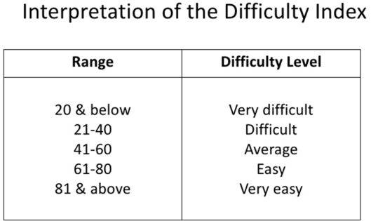 Interpretation of the Difficulty Index